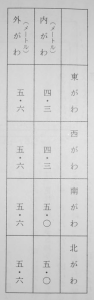 「塔上の奇術師」の塔の部屋のサイズを測った表